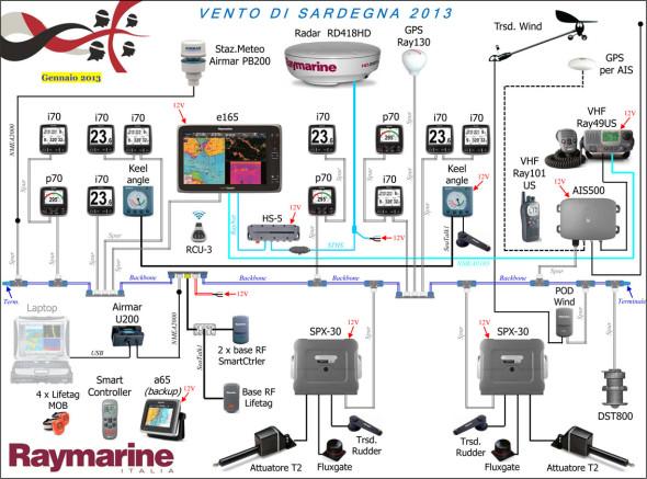 elettronica su Vento di Sardegna