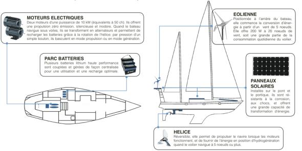 Amasia eco sailing 01