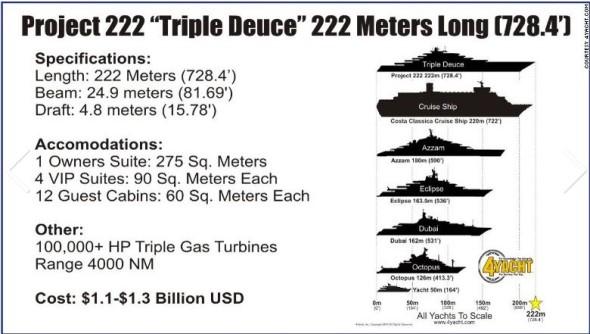 il superyacht più grande al mondo
