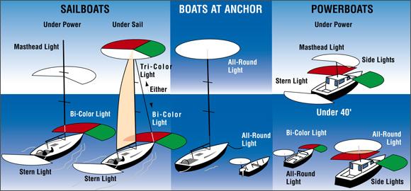 Navigation-lights