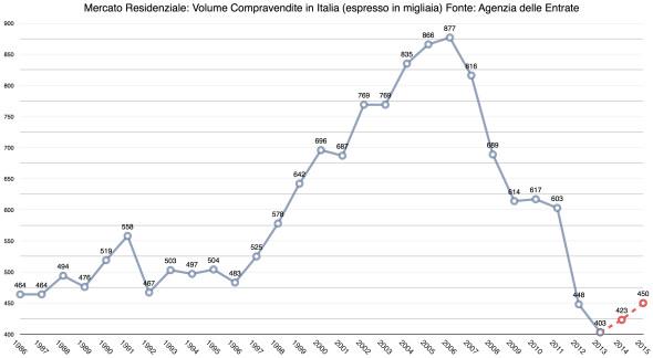 Grafico-Compravendite-immobili-Italia