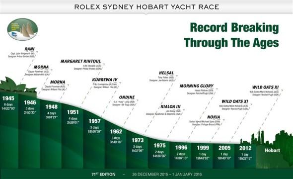 evoluzione record Rolex Sydney Hobart