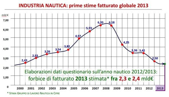 grafico-fatturato-nautica