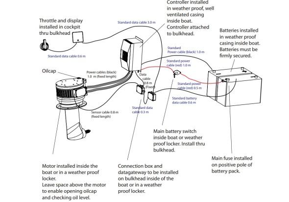 Schema motore elettrico barche