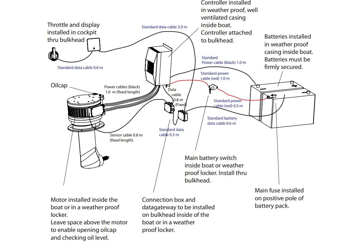 Schema Elettrico Motore Avanti Indietro : Accessori vela mistro page