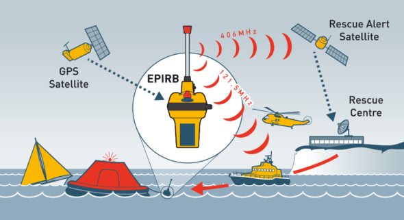 epirb-network