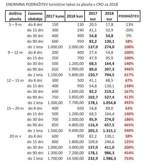 Tassa di soggiorno in Croazia barche – Tariffe 2018 – Incrementi ...