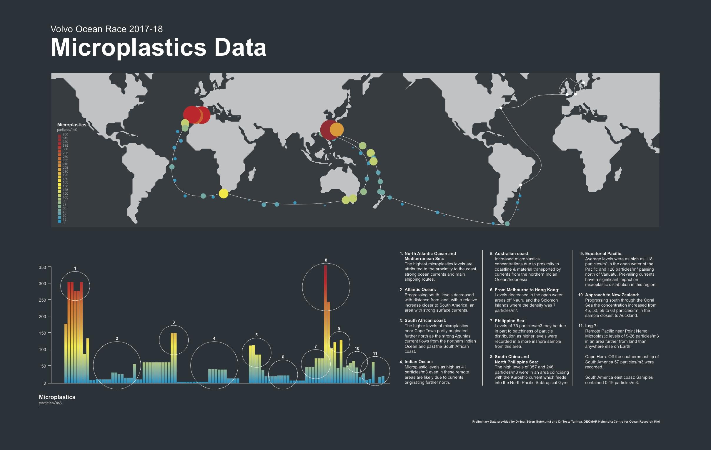 micro-plastiche nelle acque più remote del pianeta