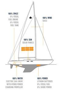 100 Sun Wind Water