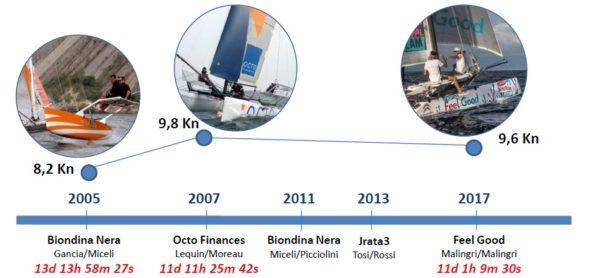 La-storia-dei-record-Dakar-Guadeloupe